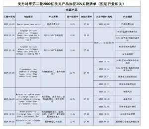 中美经贸摩擦升级,我国照明行业相关产品税率变化又如何?海宁